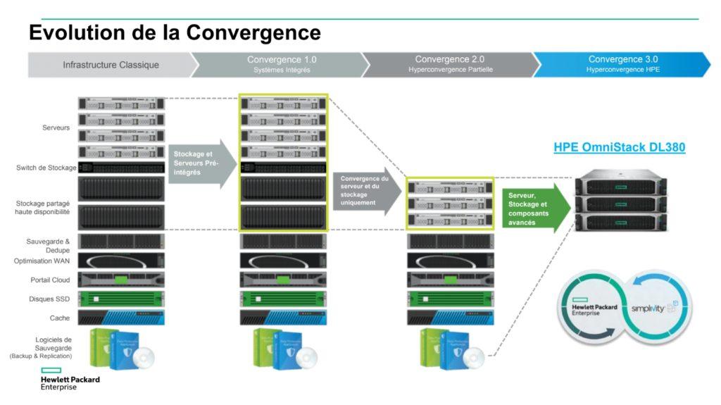 L'évolution de l'hyperconvergence des serveurs
