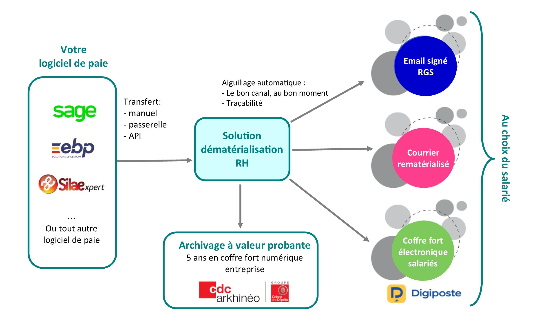 Schéma de principe dématérialisation RH, déployée sur Le Mans , Alençon, Laval, Flers